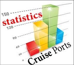 port-cruise ship arrivals statistics