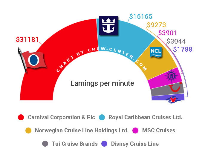 Cruise Company earnings per minute