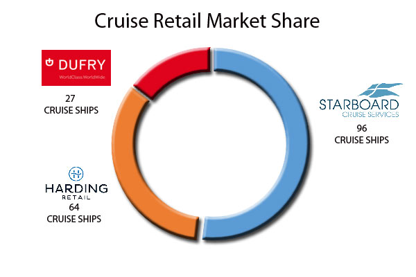 cruise ship shops retail companies chart